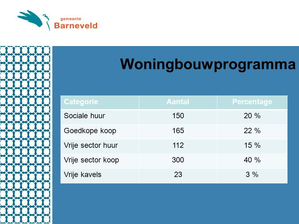 Woningbouwprogramma CategorieAantalPercentage Sociale huur15020 % Goedkope koop16522 % Vrije sector huur11215 % Vrije sector koop30040 % Vrije kavels233 %