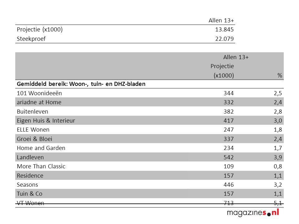 Allen 13+ Projectie (x1000) 13.845 Steekproef 22.079 Allen 13+ Projectie (x1000)% Gemiddeld bereik: Woon-, tuin- en DHZ-bladen 101 Woonideeën 3442,5 ariadne at Home 3322,4 Buitenleven 3822,8 Eigen Huis & Interieur 4173,0 ELLE Wonen 2471,8 Groei & Bloei 3372,4 Home and Garden 2341,7 Landleven 5423,9 More Than Classic 1090,8 Residence 1571,1 Seasons 4463,2 Tuin & Co 1571,1 VT Wonen7135,1