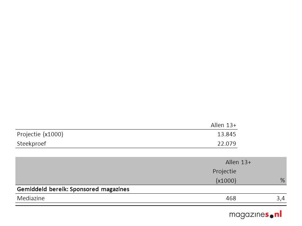 Allen 13+ Projectie (x1000) 13.845 Steekproef 22.079 Allen 13+ Projectie (x1000)% Gemiddeld bereik: Sponsored magazines Mediazine4683,4