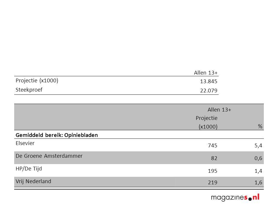 Allen 13+ Projectie (x1000) 13.845 Steekproef 22.079 Allen 13+ Projectie (x1000)% Gemiddeld bereik: Opiniebladen Elsevier 7455,4 De Groene Amsterdammer 820,6 HP/De Tijd 1951,4 Vrij Nederland 2191,6