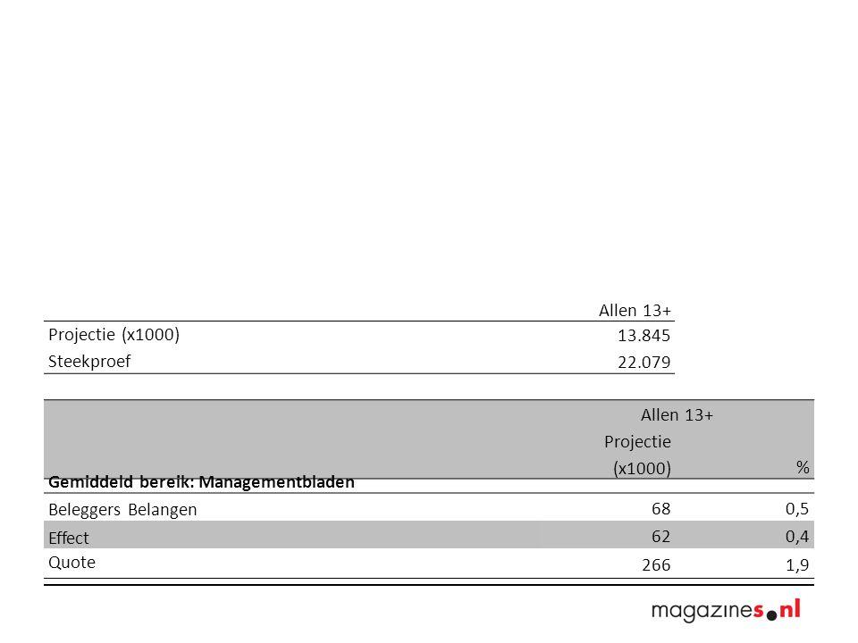 Allen 13+ Projectie (x1000) 13.845 Steekproef 22.079 Allen 13+ Projectie (x1000)% Gemiddeld bereik: Managementbladen Beleggers Belangen 680,5 Effect 620,4 Quote 2661,9