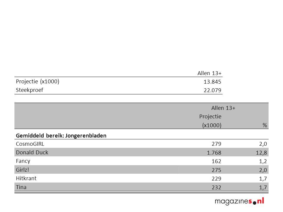 Allen 13+ Projectie (x1000) 13.845 Steekproef 22.079 Allen 13+ Projectie (x1000)% Gemiddeld bereik: Gezinsbladen Kampioen 4.93835,7 Nieuwe Revu (voorheen Revu) 4813,5 Ook.