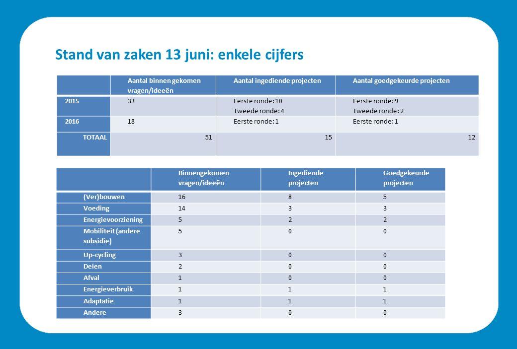 Stand van zaken 13 juni: enkele cijfers Aantal binnen gekomen vragen/ideeën Aantal ingediende projectenAantal goedgekeurde projecten 201533 Eerste ron