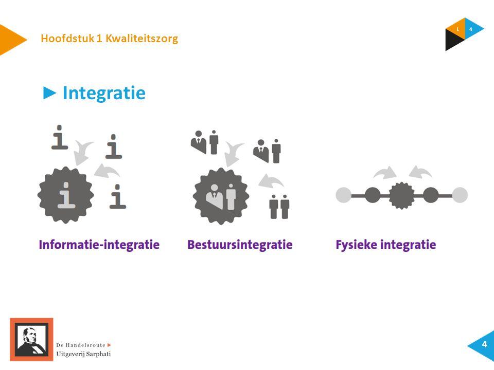 Hoofdstuk 1 Kwaliteitszorg 4 ► Integratie