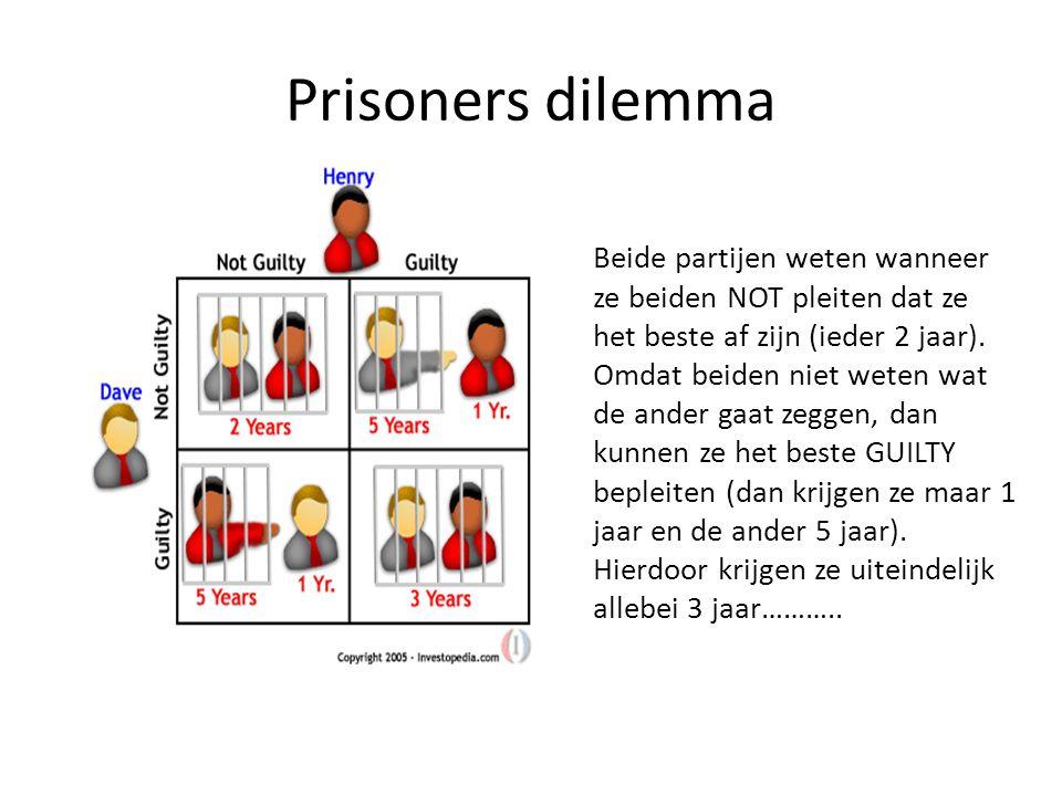 Prisoners dilemma Beide partijen weten wanneer ze beiden NOT pleiten dat ze het beste af zijn (ieder 2 jaar).