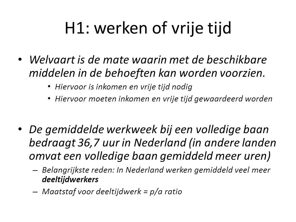 H1: werken of vrije tijd Welvaart is de mate waarin met de beschikbare middelen in de behoeften kan worden voorzien.