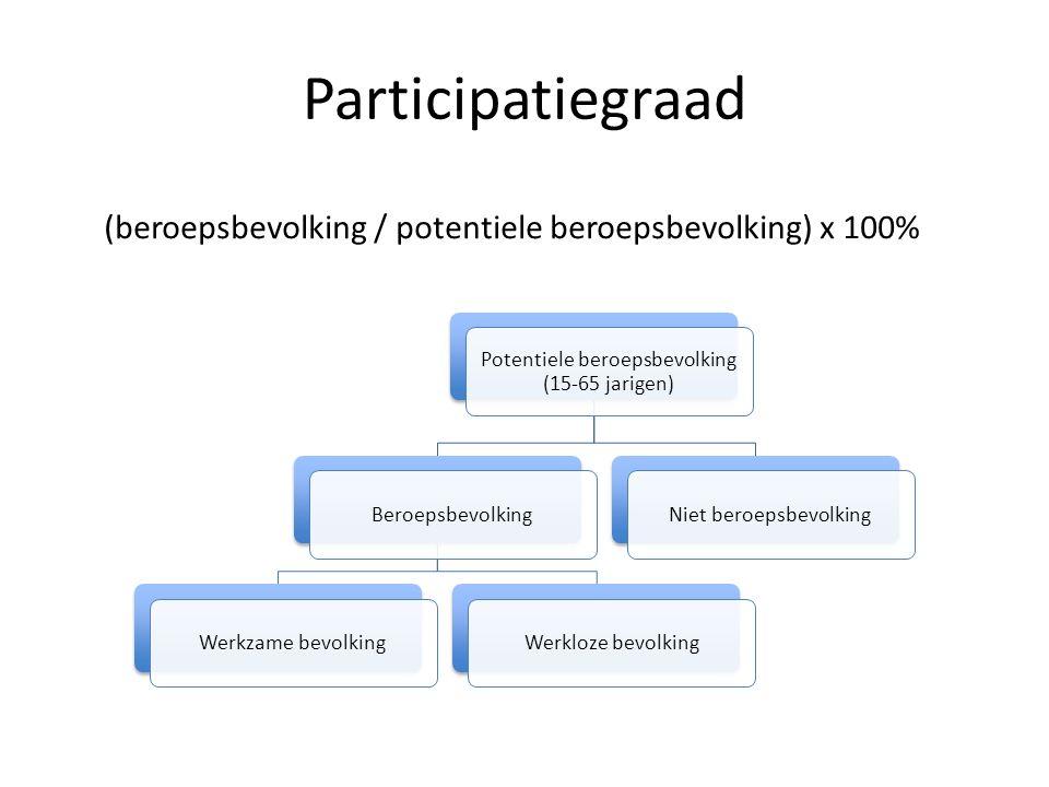 Participatiegraad Potentiele beroepsbevolking (15-65 jarigen) BeroepsbevolkingWerkzame bevolkingWerkloze bevolkingNiet beroepsbevolking (beroepsbevolking / potentiele beroepsbevolking) x 100%