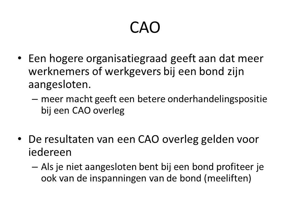 CAO Een hogere organisatiegraad geeft aan dat meer werknemers of werkgevers bij een bond zijn aangesloten.