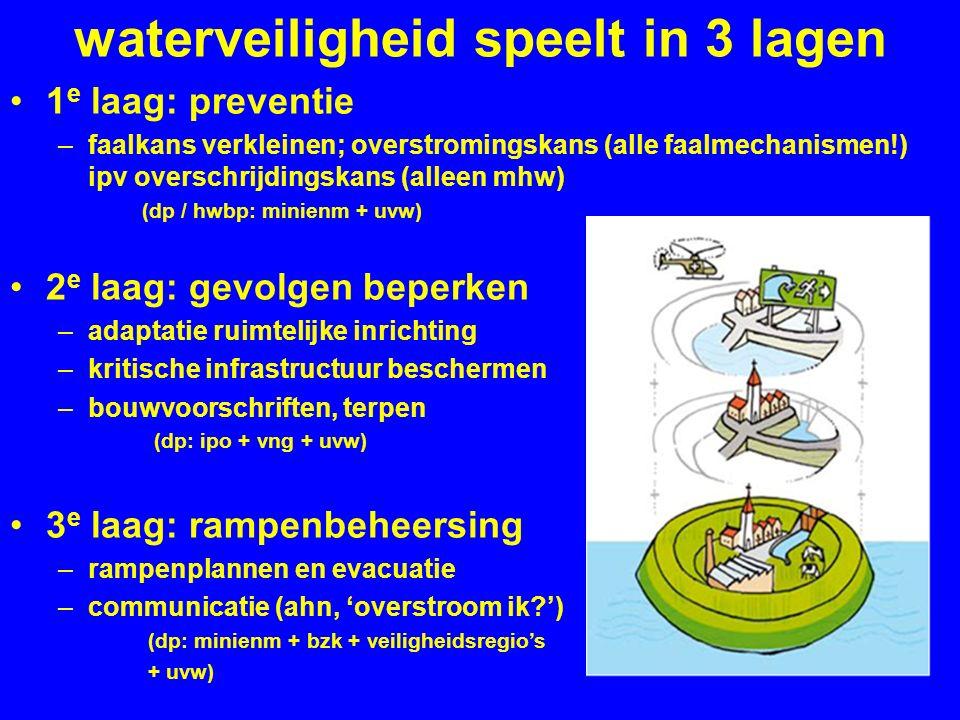 waterveiligheid speelt in 3 lagen 1 e laag: preventie –faalkans verkleinen; overstromingskans (alle faalmechanismen!) ipv overschrijdingskans (alleen mhw) (dp / hwbp: minienm + uvw) 2 e laag: gevolgen beperken –adaptatie ruimtelijke inrichting –kritische infrastructuur beschermen –bouwvoorschriften, terpen (dp: ipo + vng + uvw) 3 e laag: rampenbeheersing –rampenplannen en evacuatie –communicatie (ahn, 'overstroom ik ') (dp: minienm + bzk + veiligheidsregio's + uvw)