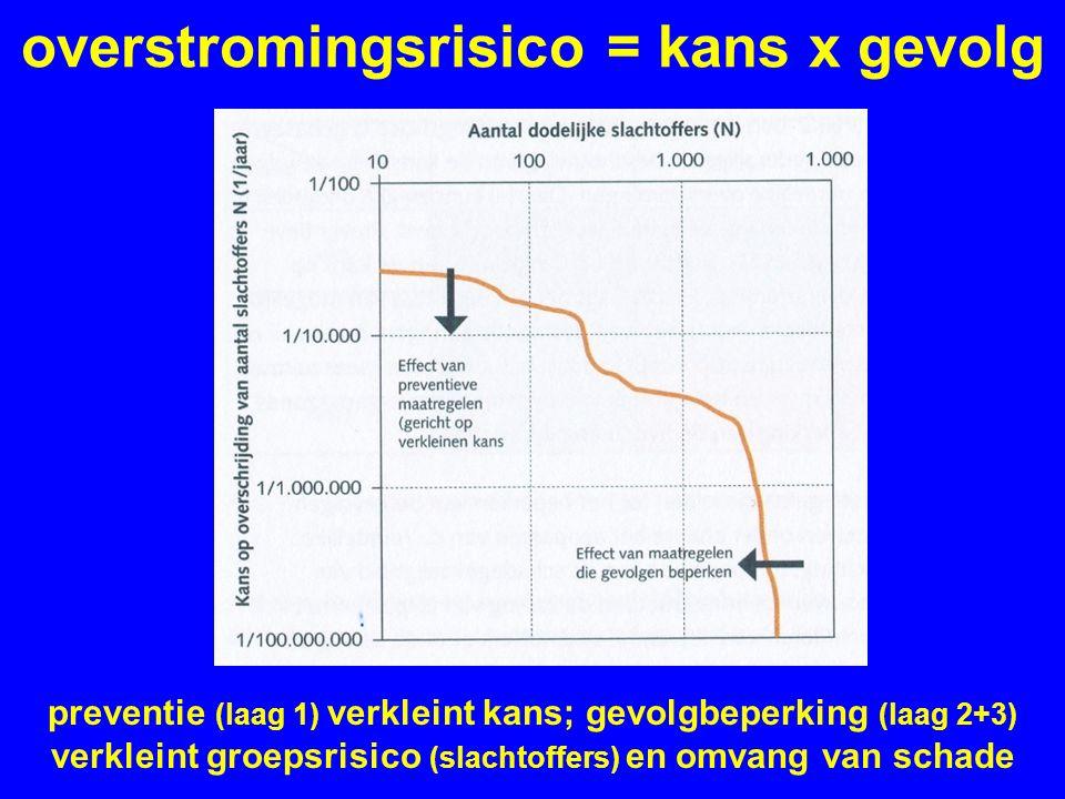 overstromingsrisico = kans x gevolg preventie (laag 1) verkleint kans; gevolgbeperking (laag 2+3) verkleint groepsrisico (slachtoffers) en omvang van schade