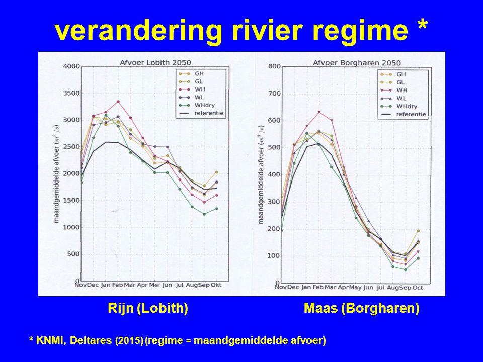 verandering rivier regime * Rijn (Lobith) Maas (Borgharen) * KNMI, Deltares (2015) ( regime = maandgemiddelde afvoer)