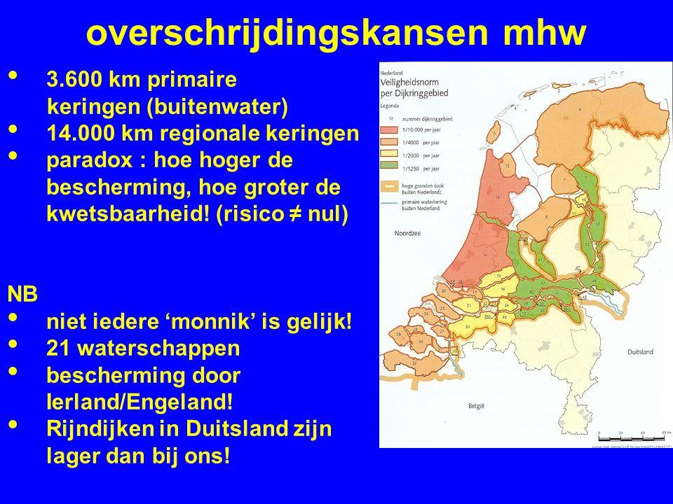 overschrijdingskansen mhw 3.600 km primaire keringen (buitenwater) 14.000 km regionale keringen paradox : hoe hoger de bescherming, hoe groter de kwetsbaarheid.