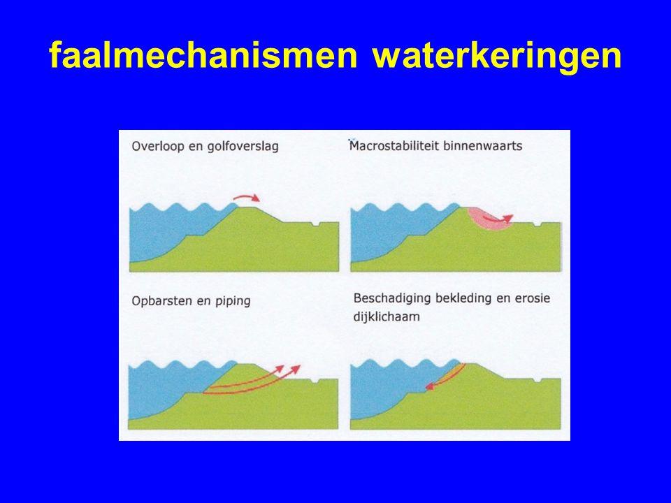 faalmechanismen waterkeringen