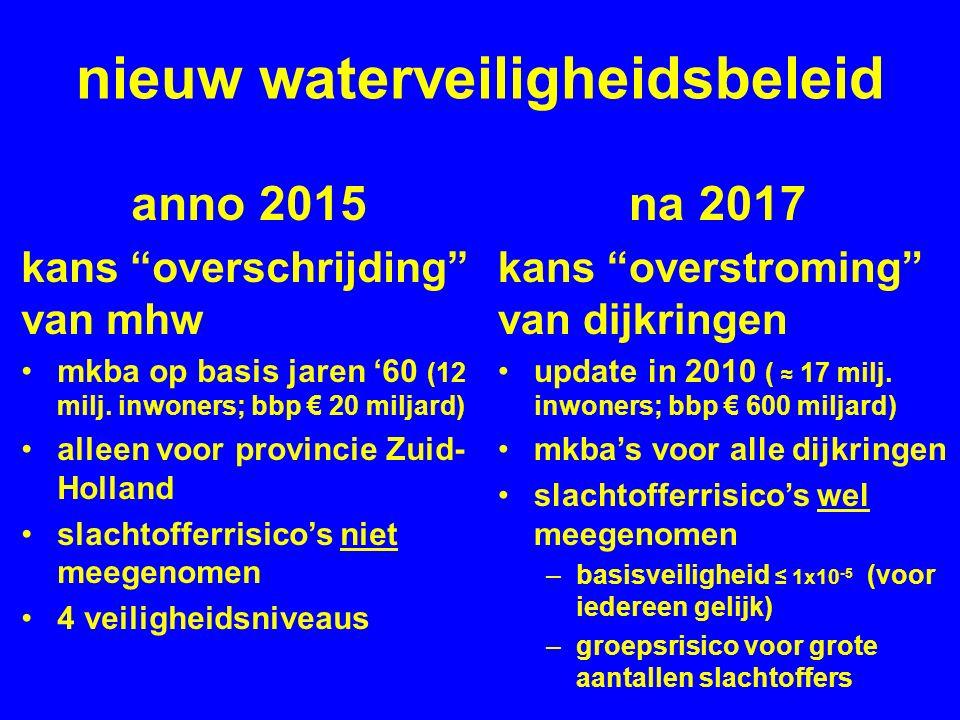 nieuw waterveiligheidsbeleid anno 2015 kans overschrijding van mhw mkba op basis jaren '60 (12 milj.