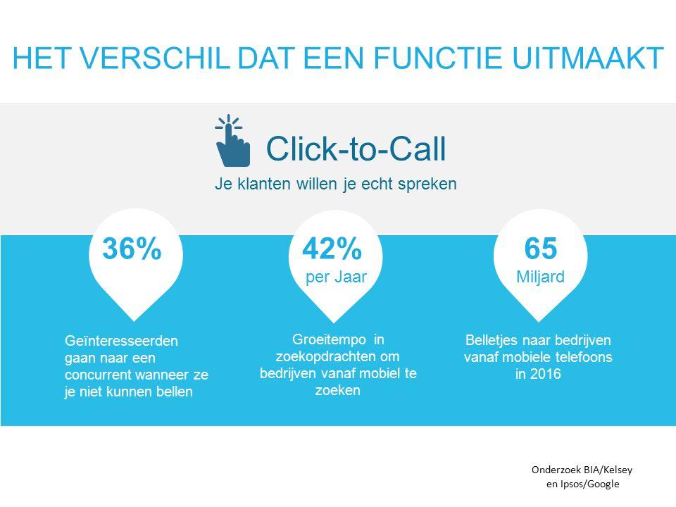 HET VERSCHIL DAT EEN FUNCTIE UITMAAKT Click-to-Call Je klanten willen je echt spreken Belletjes naar bedrijven vanaf mobiele telefoons in 2016 Groeitempo in zoekopdrachten om bedrijven vanaf mobiel te zoeken Onderzoek BIA/Kelsey Geïnteresseerden gaan naar een concurrent wanneer ze je niet kunnen bellen en Ipsos/Google 42% per Jaar 65 Miljard 36%