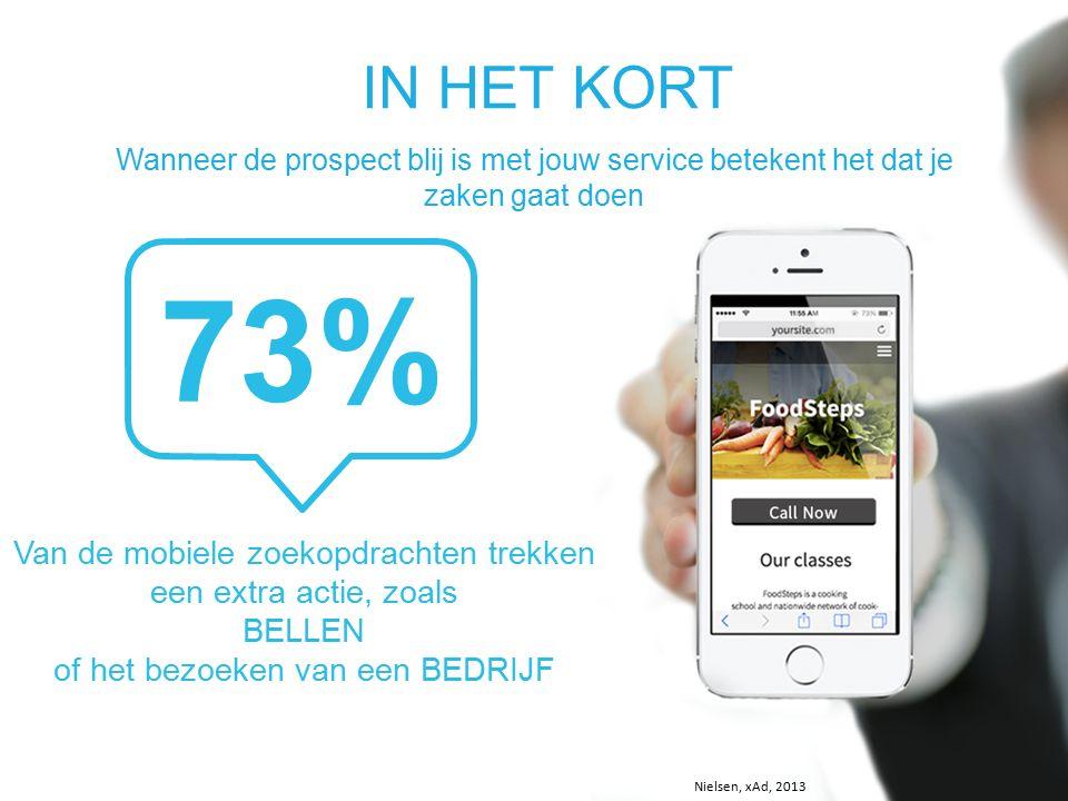 IN HET KORT Wanneer de prospect blij is met jouw service betekent het dat je zaken gaat doen 73% Van de mobiele zoekopdrachten trekken een extra actie, zoals BELLEN of het bezoeken van een BEDRIJF Nielsen, xAd, 2013