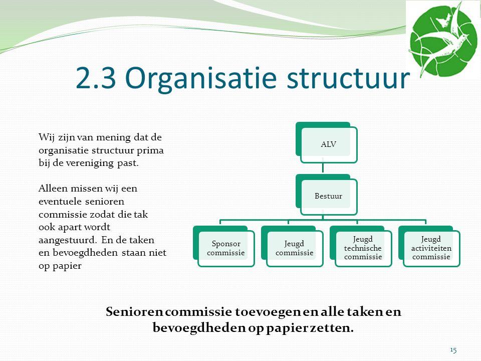 2.3 Organisatie structuur ALVBestuur Sponsor commissie Jeugd commissie Jeugd technische commissie Jeugd activiteiten commissie Wij zijn van mening dat de organisatie structuur prima bij de vereniging past.