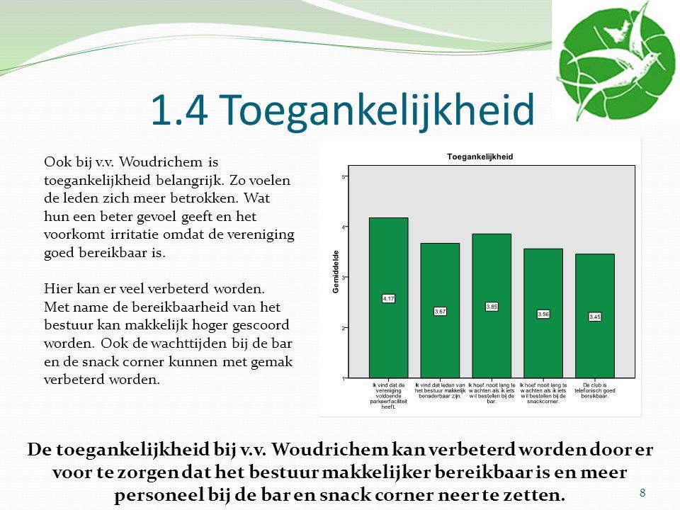 1.4 Toegankelijkheid Ook bij v.v. Woudrichem is toegankelijkheid belangrijk.