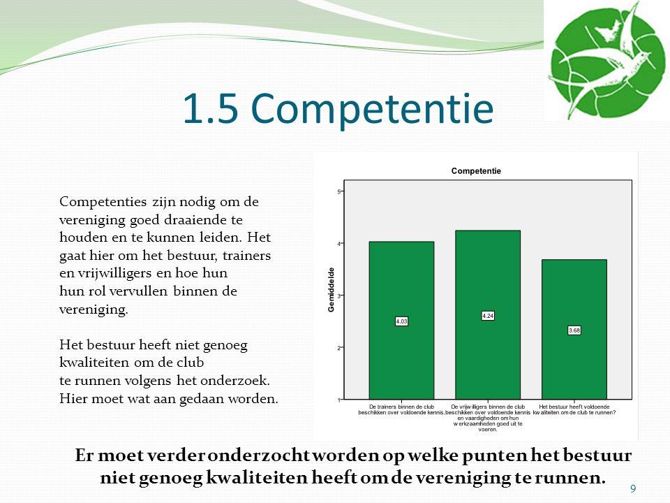 1.5 Competentie Competenties zijn nodig om de vereniging goed draaiende te houden en te kunnen leiden. Het gaat hier om het bestuur, trainers en vrijw