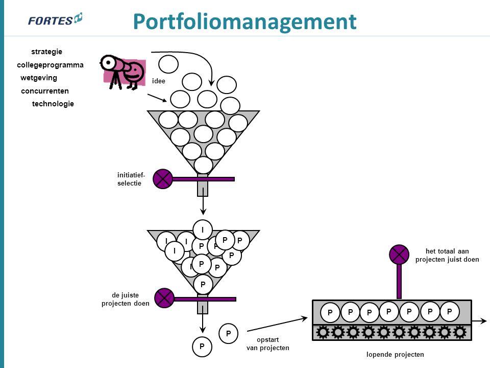 Portfoliomanagement idee P lopende projecten initiatief- selectie het totaal aan projecten juist doen opstart van projecten I I I P P P P P P I P de j