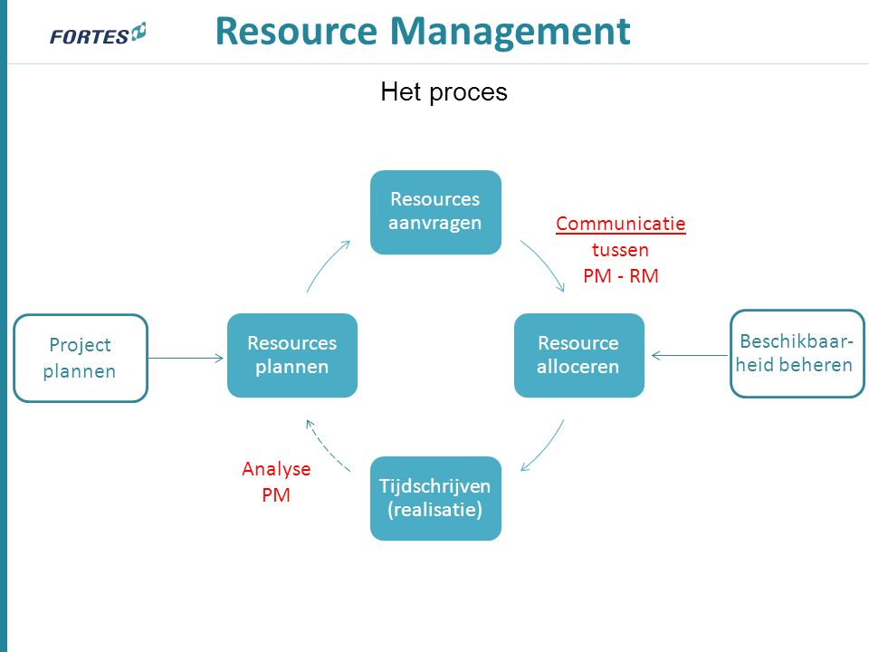 Resources aanvragen Resource alloceren Tijdschrijven (realisatie) Resources plannen Resource Management Analyse PM Communicatie tussen PM - RM Beschik