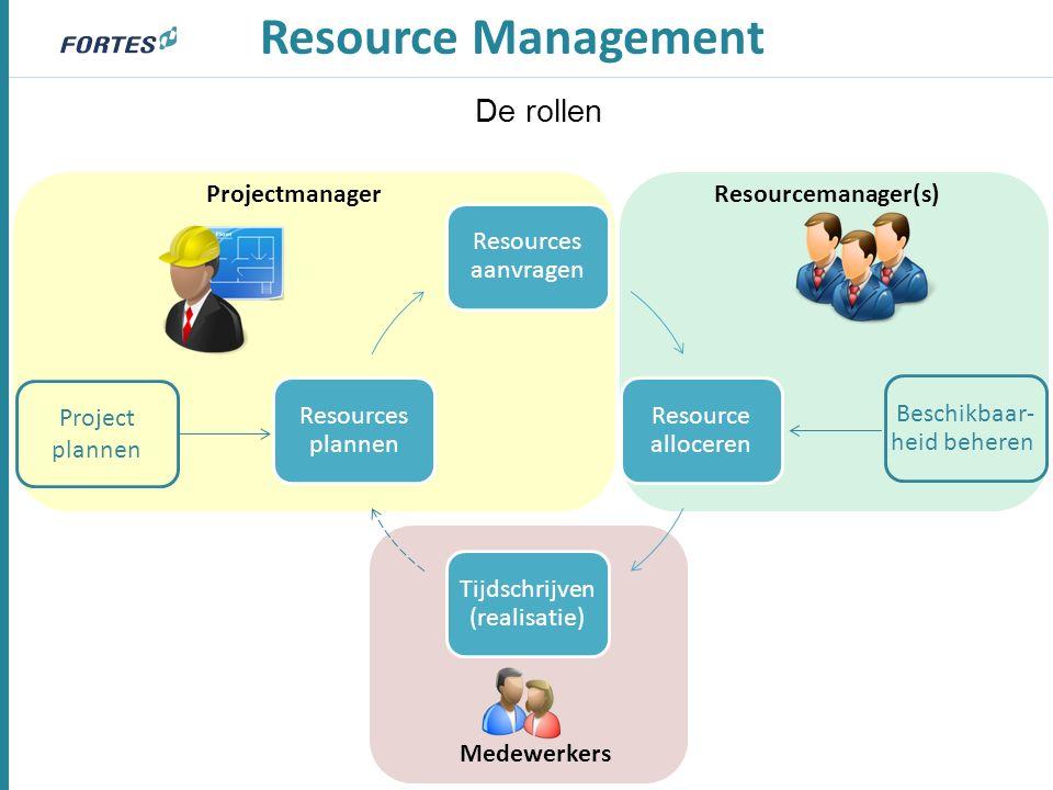 Resources aanvragen Resource alloceren Tijdschrijven (realisatie) Resources plannen Resource Management Projectmanager Beschikbaar- heid beheren Project plannen De rollen Resourcemanager(s) Medewerkers