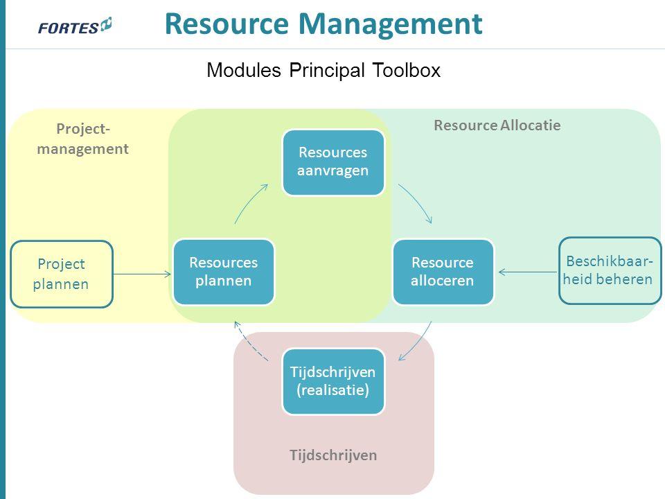Resources aanvragen Resource alloceren Tijdschrijven (realisatie) Resources plannen Resource Management Beschikbaar- heid beheren Project plannen Modules Principal Toolbox Project- management Resource Allocatie Tijdschrijven
