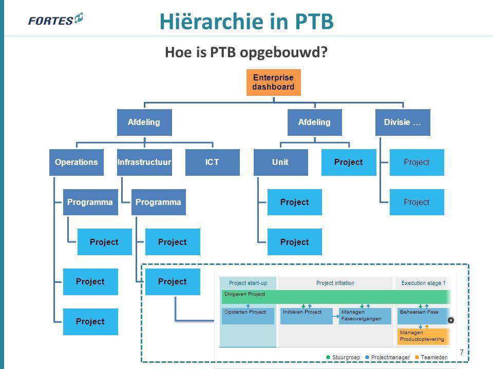 De bouwstenen Organisatie eenheid 8 Projectmanagement Portfoliomanagement Resource Allocatie Tijdschrijven Ideeën Benefits