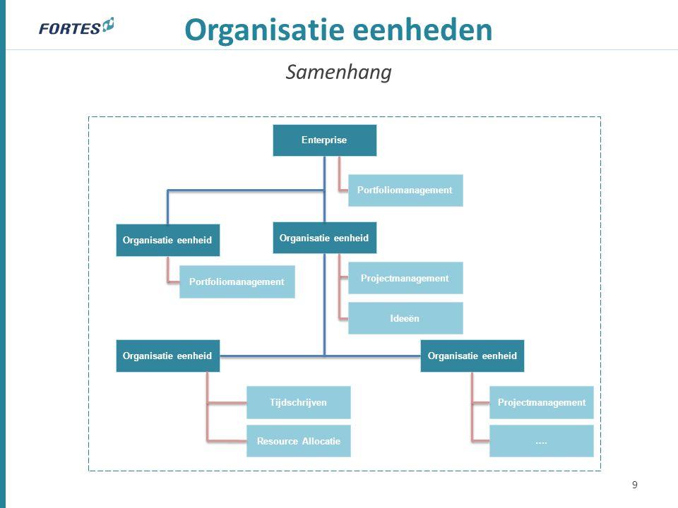 Samenhang Organisatie eenheden 9 Enterprise Organisatie eenheid Resource Allocatie Tijdschrijven Projectmanagement …. Portfoliomanagement Projectmanag