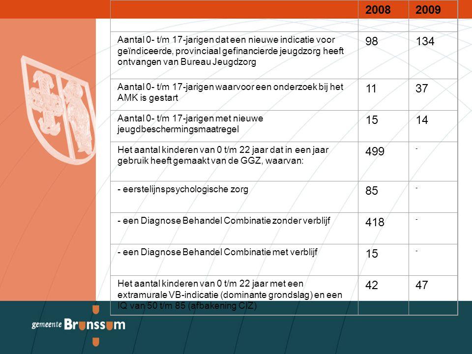 20082009 Aantal 0- t/m 17-jarigen dat een nieuwe indicatie voor geïndiceerde, provinciaal gefinancierde jeugdzorg heeft ontvangen van Bureau Jeugdzorg 98134 Aantal 0- t/m 17-jarigen waarvoor een onderzoek bij het AMK is gestart 1137 Aantal 0- t/m 17-jarigen met nieuwe jeugdbeschermingsmaatregel 1514 Het aantal kinderen van 0 t/m 22 jaar dat in een jaar gebruik heeft gemaakt van de GGZ, waarvan: 499 - - eerstelijnspsychologische zorg 85 - - een Diagnose Behandel Combinatie zonder verblijf 418 - - een Diagnose Behandel Combinatie met verblijf 15 - Het aantal kinderen van 0 t/m 22 jaar met een extramurale VB-indicatie (dominante grondslag) en een IQ van 50 t/m 85 (afbakening CIZ) 4247