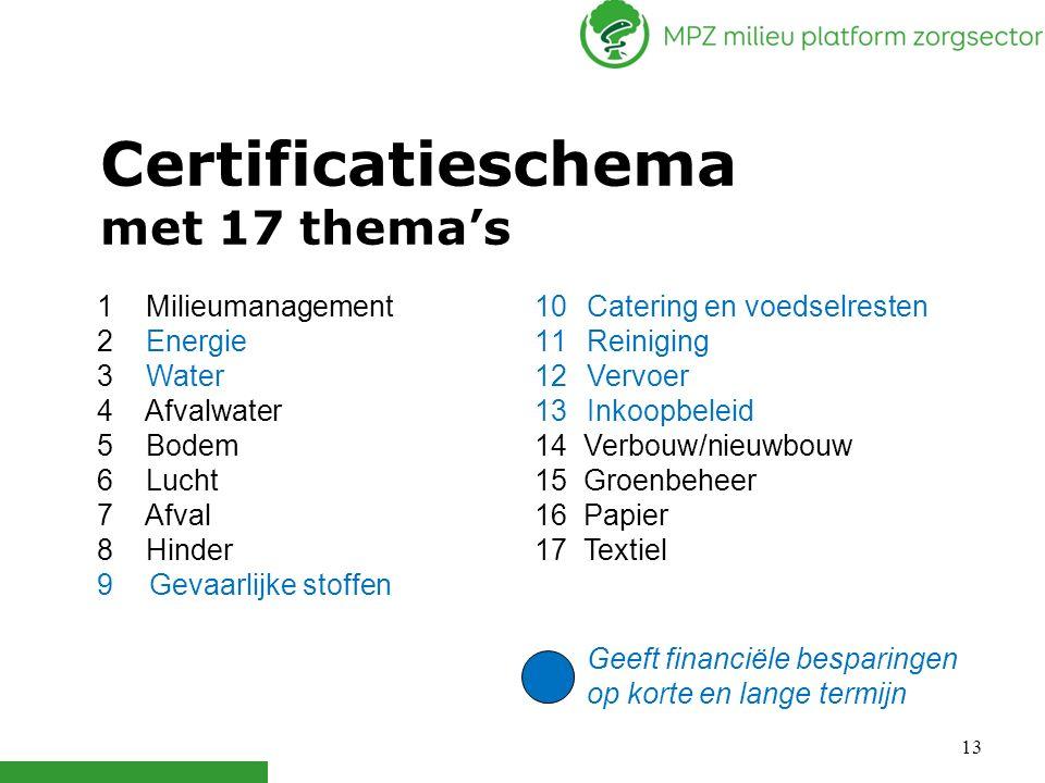 13 1 Milieumanagement 2 Energie 3 Water 4 Afvalwater 5 Bodem 6 Lucht 7 Afval 8 Hinder 9Gevaarlijke stoffen 10Catering en voedselresten 11Reiniging 12V