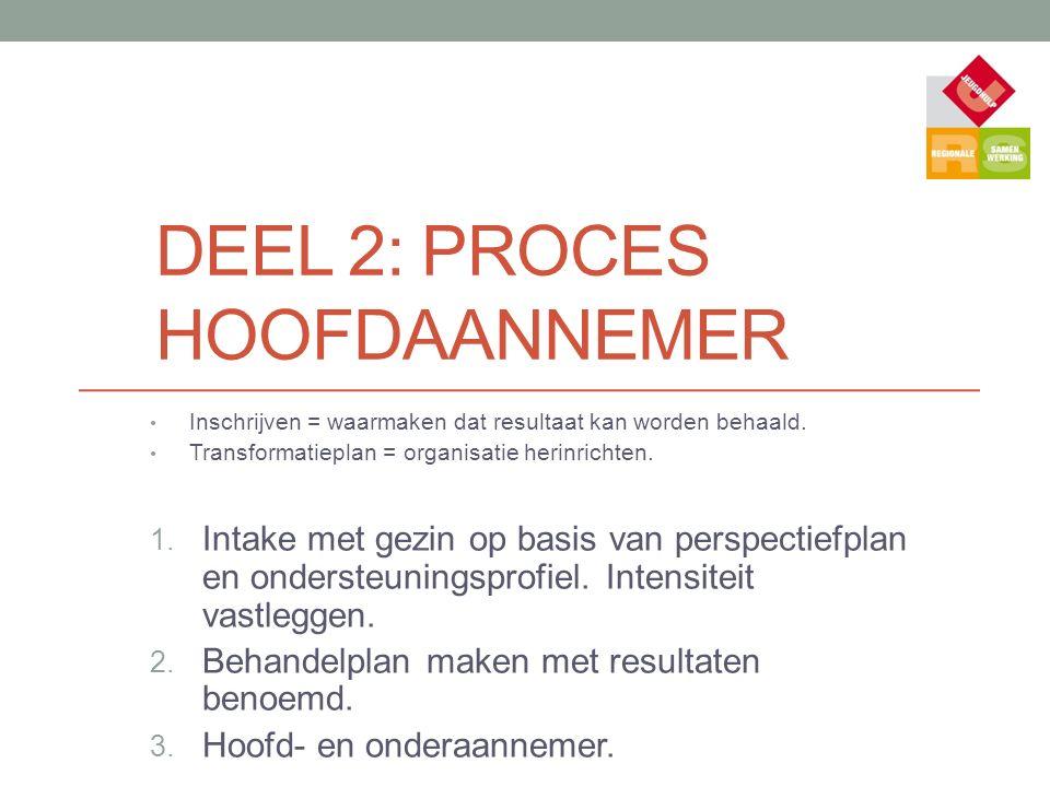 DEEL 2: PROCES HOOFDAANNEMER Inschrijven = waarmaken dat resultaat kan worden behaald. Transformatieplan = organisatie herinrichten. 1. Intake met gez