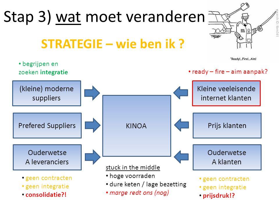 Stap 3) wat moet veranderen STRATEGIE – wie ben ik ? Ouderwetse A leveranciers KINOA Ouderwetse A klanten geen contracten geen integratie consolidatie