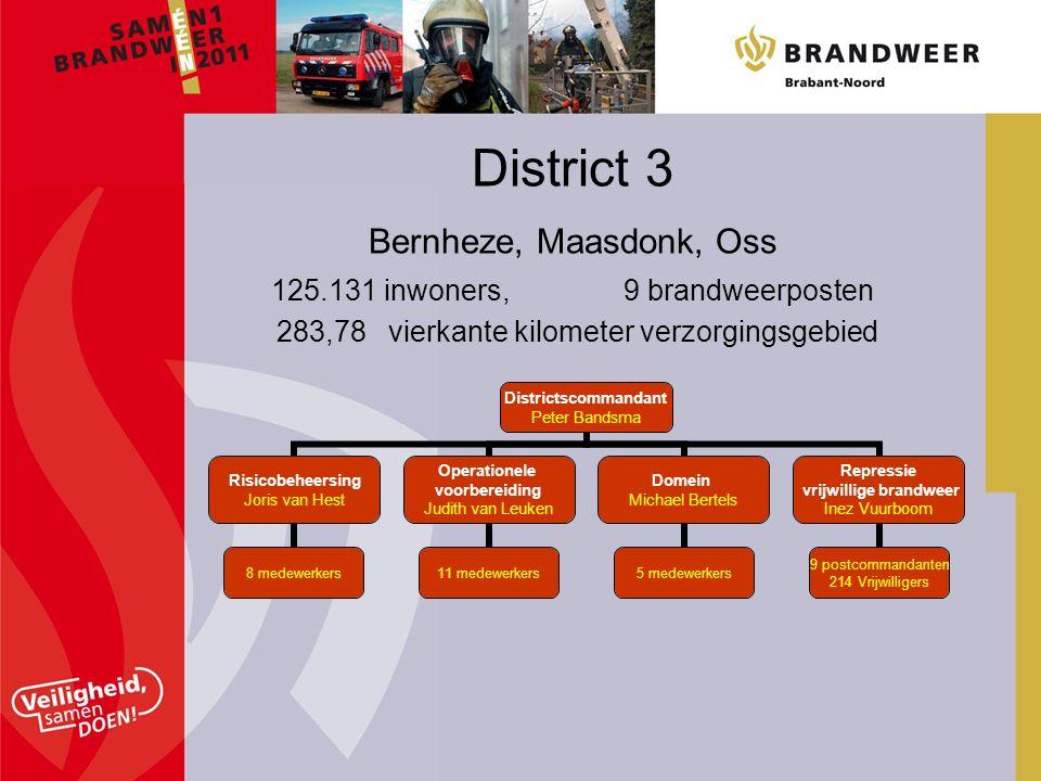 District 3 Bernheze, Maasdonk, Oss 125.131 inwoners, 9 brandweerposten 283,78 vierkante kilometer verzorgingsgebied Districtscommandant Peter Bandsma