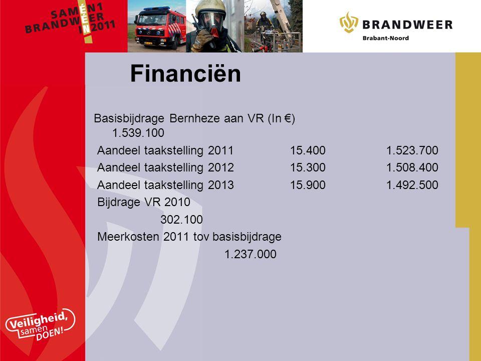 Financiën Basisbijdrage Bernheze aan VR (In €) 1.539.100 Aandeel taakstelling 2011 15.400 1.523.700 Aandeel taakstelling 2012 15.300 1.508.400 Aandeel taakstelling 2013 15.900 1.492.500 Bijdrage VR 2010 302.100 Meerkosten 2011 tov basisbijdrage 1.237.000