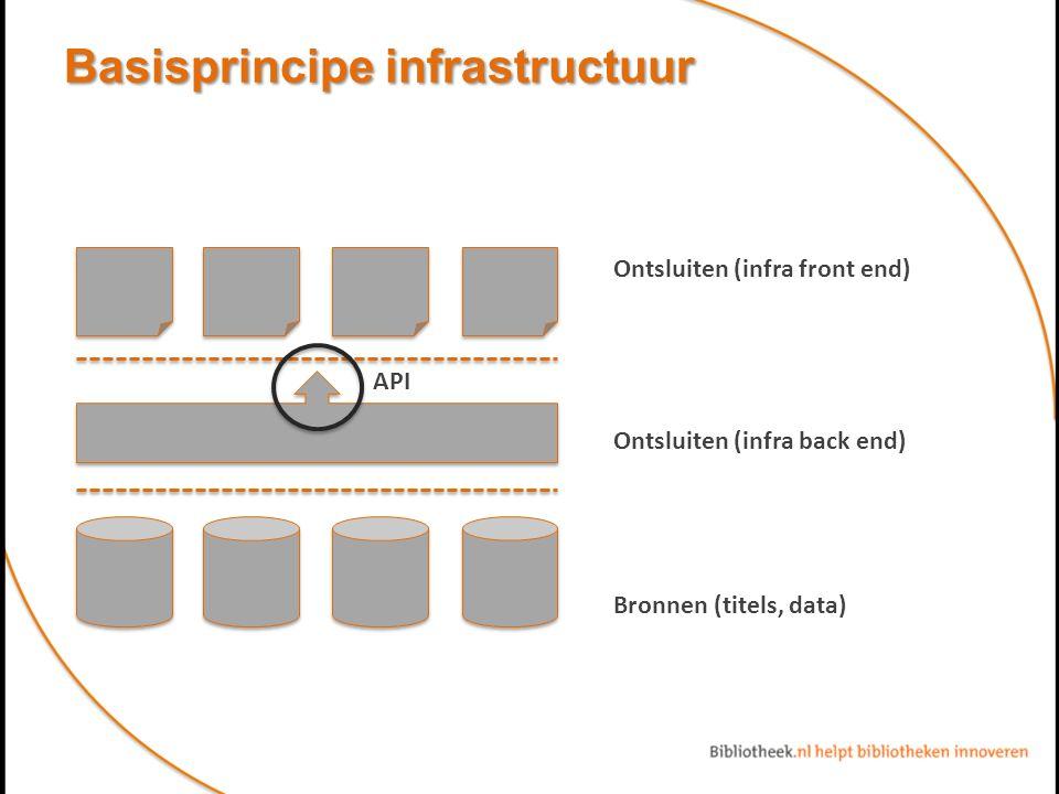 Basisprincipe infrastructuur Ontsluiten (infra front end) Ontsluiten (infra back end) Bronnen (titels, data) API