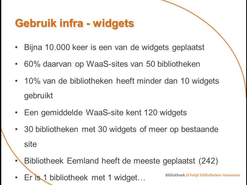 Gebruik infra - widgets Bijna 10.000 keer is een van de widgets geplaatst 60% daarvan op WaaS-sites van 50 bibliotheken 10% van de bibliotheken heeft minder dan 10 widgets gebruikt Een gemiddelde WaaS-site kent 120 widgets 30 bibliotheken met 30 widgets of meer op bestaande site Bibliotheek Eemland heeft de meeste geplaatst (242) Er is 1 bibliotheek met 1 widget…