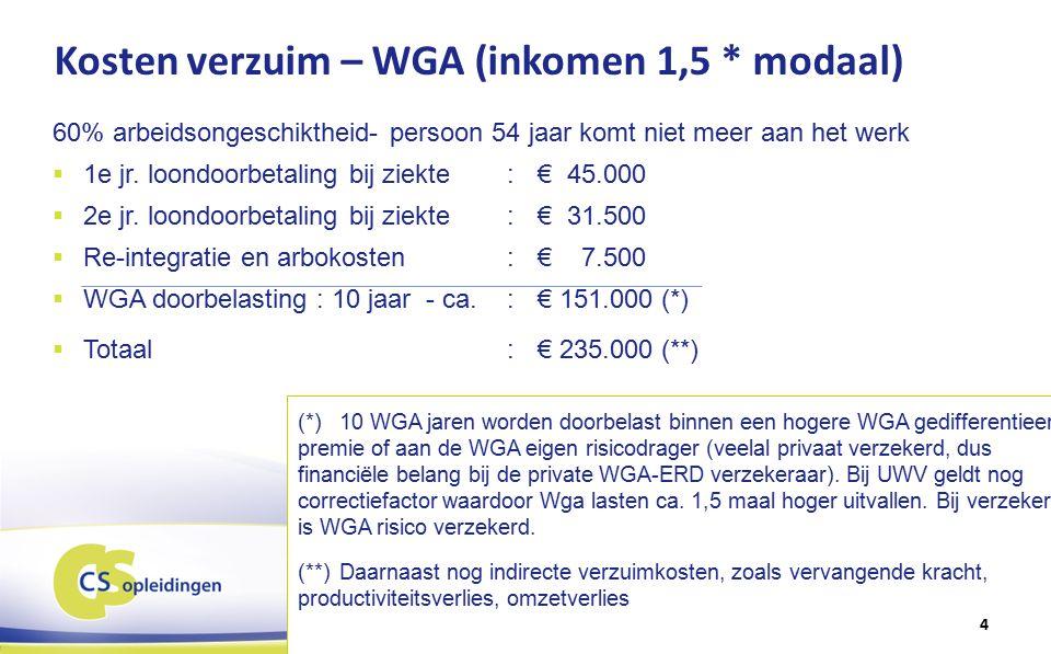 Kosten verzuim – WGA (inkomen 1,5 * modaal) 60% arbeidsongeschiktheid- persoon 54 jaar komt niet meer aan het werk  1e jr.
