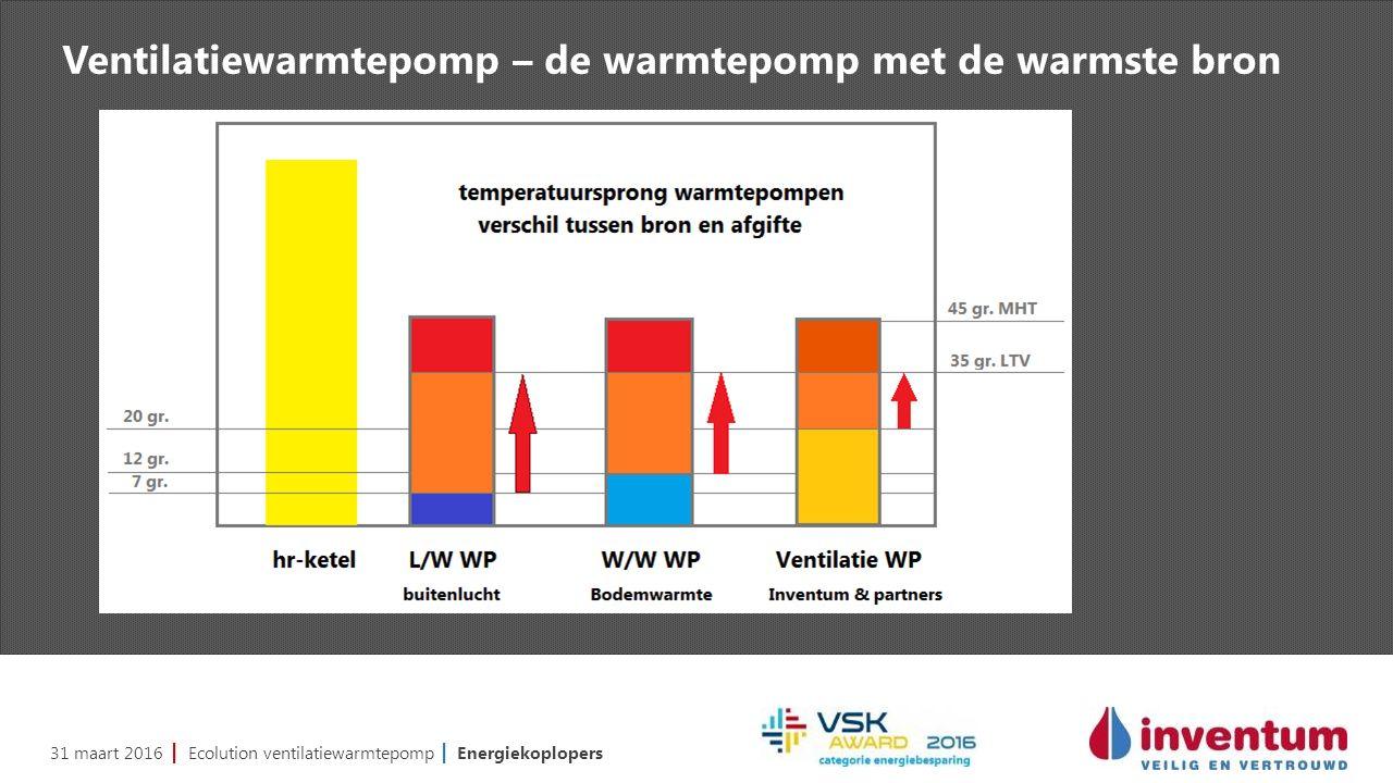 31 maart 2016 | Ecolution ventilatiewarmtepomp | Energiekoplopers Ventilatiewarmtepomp – de warmtepomp met de warmste bron