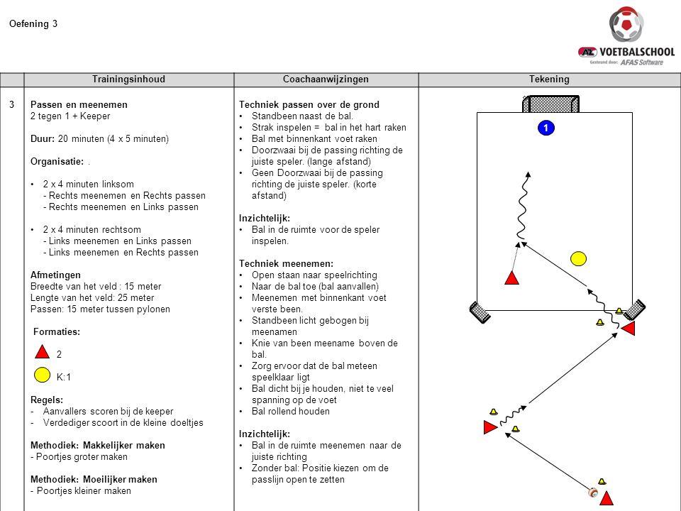 Oefening 3 TrainingsinhoudCoachaanwijzingenTekening 3 Passen en meenemen 2 tegen 1 + Keeper Duur: 20 minuten (4 x 5 minuten) Organisatie:.