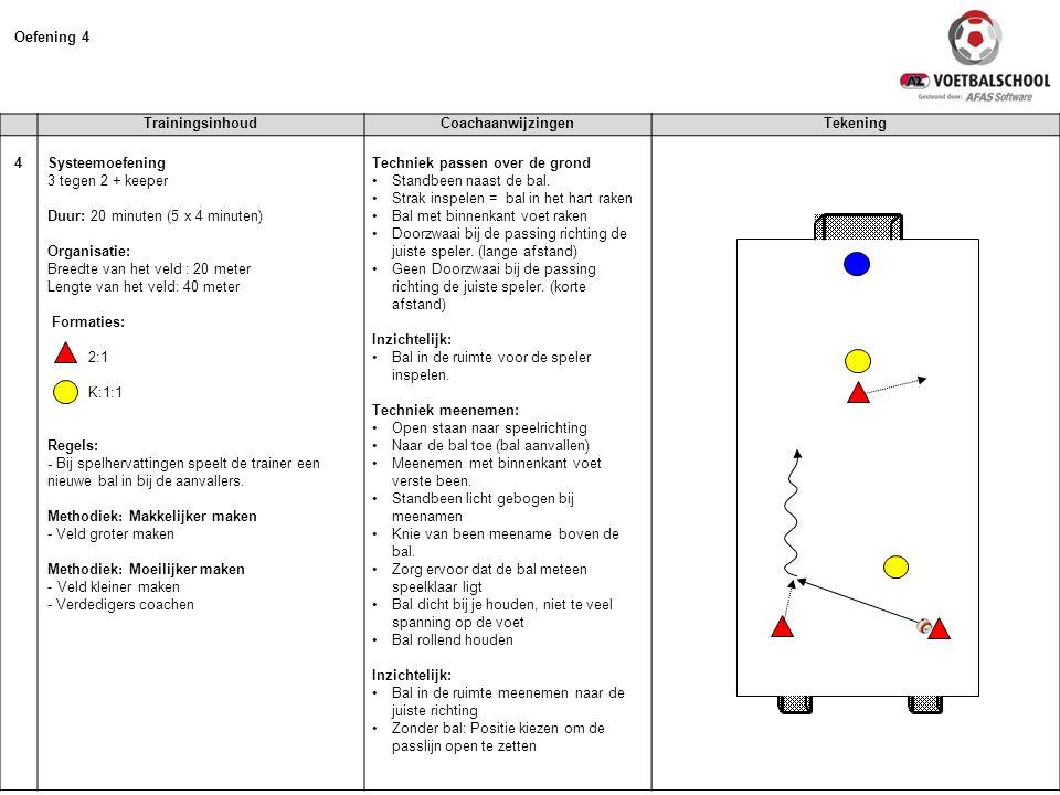TrainingsinhoudCoachaanwijzingenTekening 4 Systeemoefening 3 tegen 2 + keeper Duur: 20 minuten (5 x 4 minuten) Organisatie: Breedte van het veld : 20 meter Lengte van het veld: 40 meter Formaties: 2:1 K:1:1 Regels: - Bij spelhervattingen speelt de trainer een nieuwe bal in bij de aanvallers.