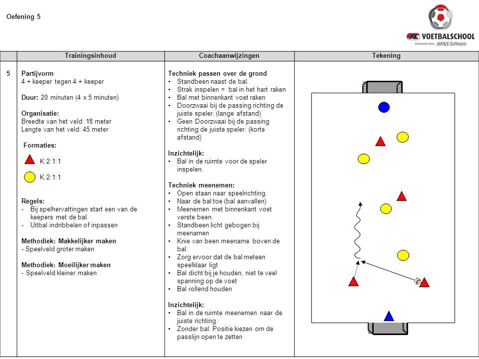 TrainingsinhoudCoachaanwijzingenTekening 5 Partijvorm 4 + keeper tegen 4 + keeper Duur: 20 minuten (4 x 5 minuten) Organisatie: Breedte van het veld: 18 meter Lengte van het veld: 45 meter Formaties: K:2:1:1 Regels: -Bij spelhervattingen start een van de keepers met de bal.