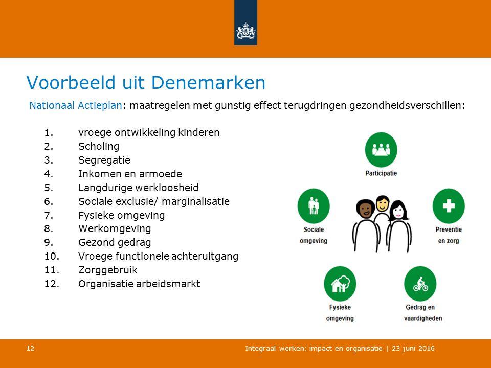 Voorbeeld uit Denemarken Nationaal Actieplan: maatregelen met gunstig effect terugdringen gezondheidsverschillen: 1.vroege ontwikkeling kinderen 2.Scholing 3.Segregatie 4.Inkomen en armoede 5.Langdurige werkloosheid 6.Sociale exclusie/ marginalisatie 7.Fysieke omgeving 8.Werkomgeving 9.Gezond gedrag 10.Vroege functionele achteruitgang 11.Zorggebruik 12.Organisatie arbeidsmarkt Integraal werken: impact en organisatie | 23 juni 2016 12