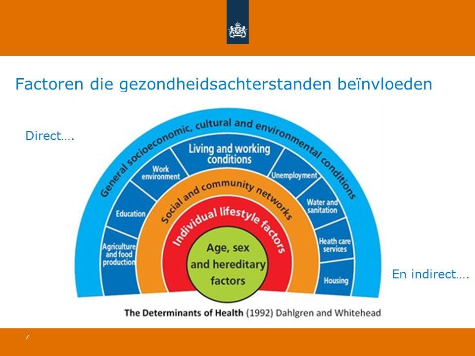 Factoren die gezondheidsachterstanden beïnvloeden 7 Direct…. En indirect….