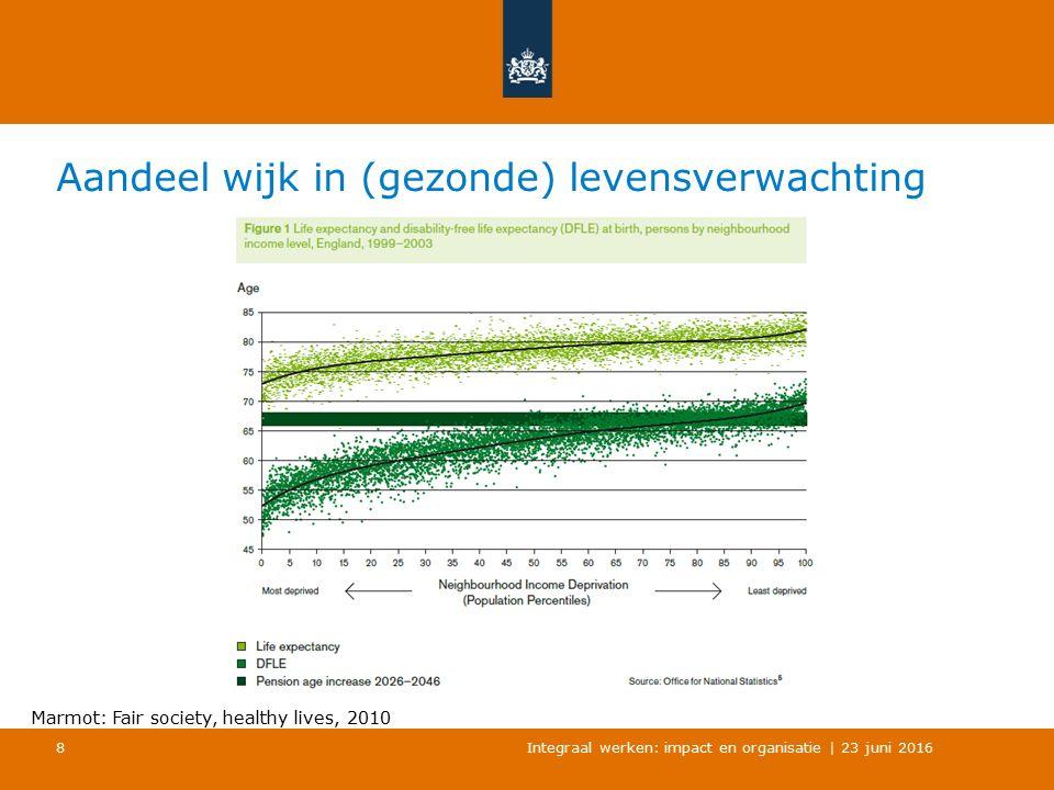 Aandeel wijk in (gezonde) levensverwachting Integraal werken: impact en organisatie | 23 juni 2016 8 Marmot: Fair society, healthy lives, 2010