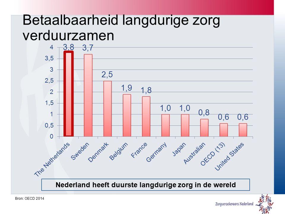 Betaalbaarheid langdurige zorg verduurzamen Nederland heeft duurste langdurige zorg in de wereld Bron: OECD 2014
