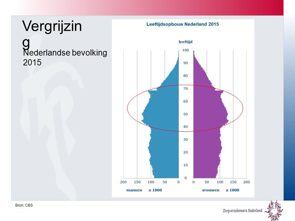 Nederlandse bevolking 2015 Bron: CBS Vergrijzin g