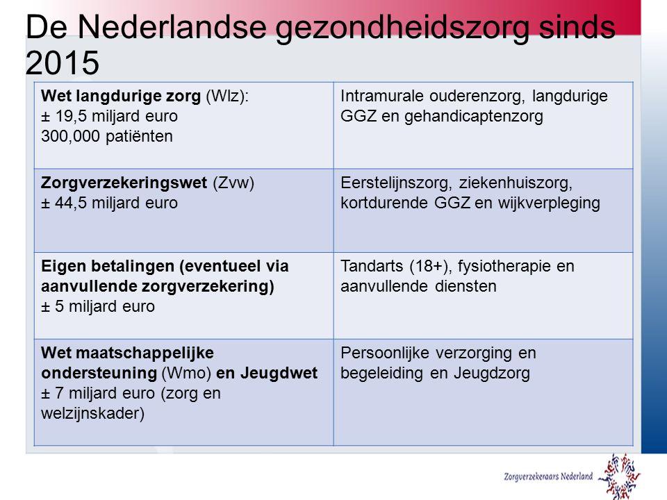 De Nederlandse gezondheidszorg sinds 2015 Wet langdurige zorg (Wlz): ± 19,5 miljard euro 300,000 patiënten Intramurale ouderenzorg, langdurige GGZ en gehandicaptenzorg Zorgverzekeringswet (Zvw) ± 44,5 miljard euro Eerstelijnszorg, ziekenhuiszorg, kortdurende GGZ en wijkverpleging Eigen betalingen (eventueel via aanvullende zorgverzekering) ± 5 miljard euro Tandarts (18+), fysiotherapie en aanvullende diensten Wet maatschappelijke ondersteuning (Wmo) en Jeugdwet ± 7 miljard euro (zorg en welzijnskader) Persoonlijke verzorging en begeleiding en Jeugdzorg
