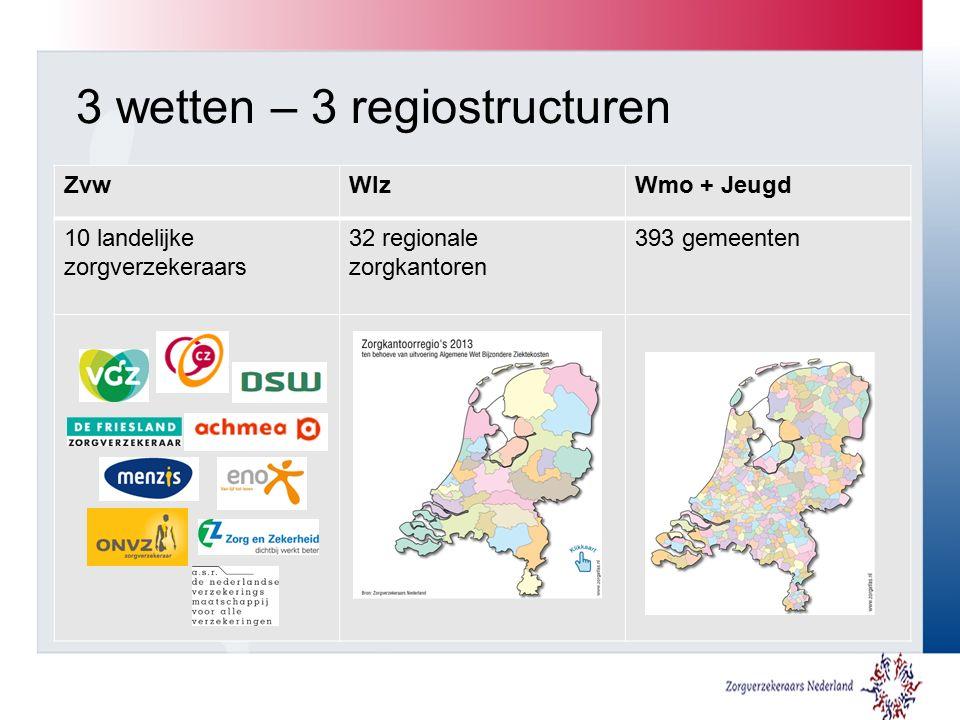 3 wetten – 3 regiostructuren ZvwWlzWmo + Jeugd 10 landelijke zorgverzekeraars 32 regionale zorgkantoren 393 gemeenten