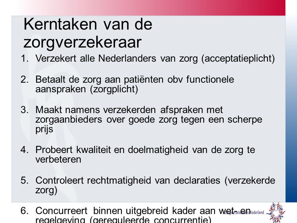 Kerntaken van de zorgverzekeraar 1.Verzekert alle Nederlanders van zorg (acceptatieplicht) 2.Betaalt de zorg aan patiënten obv functionele aanspraken (zorgplicht) 3.Maakt namens verzekerden afspraken met zorgaanbieders over goede zorg tegen een scherpe prijs 4.Probeert kwaliteit en doelmatigheid van de zorg te verbeteren 5.Controleert rechtmatigheid van declaraties (verzekerde zorg) 6.Concurreert binnen uitgebreid kader aan wet- en regelgeving (gereguleerde concurrentie)